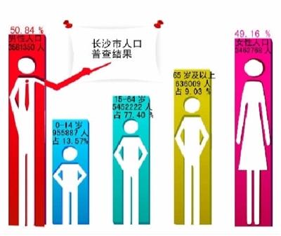 美国人口_长沙市人口总数