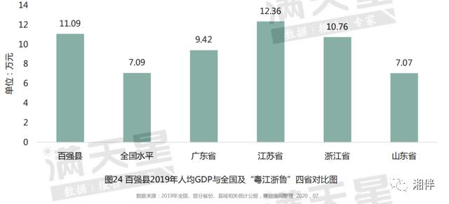 沧州海兴县人均gdp_最新中国 百强县 出炉 33县迈入千亿GDP俱乐部,昆山第1名